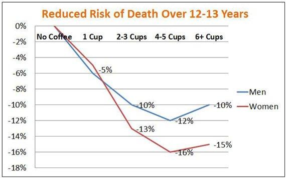 kawa a długość życia